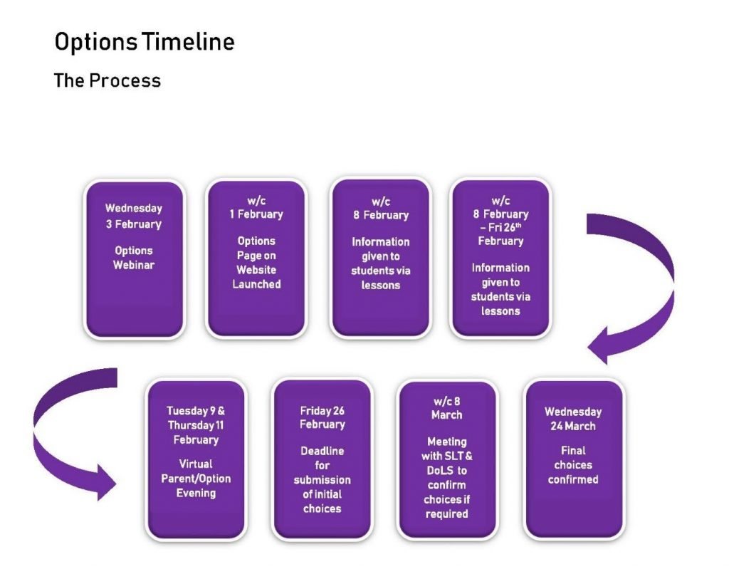 Year 9 Options Timeline